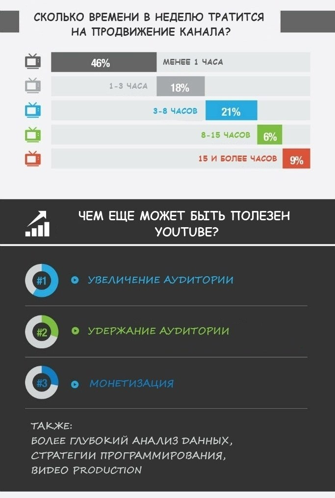 Возможности Youtube и продвижение в интернете